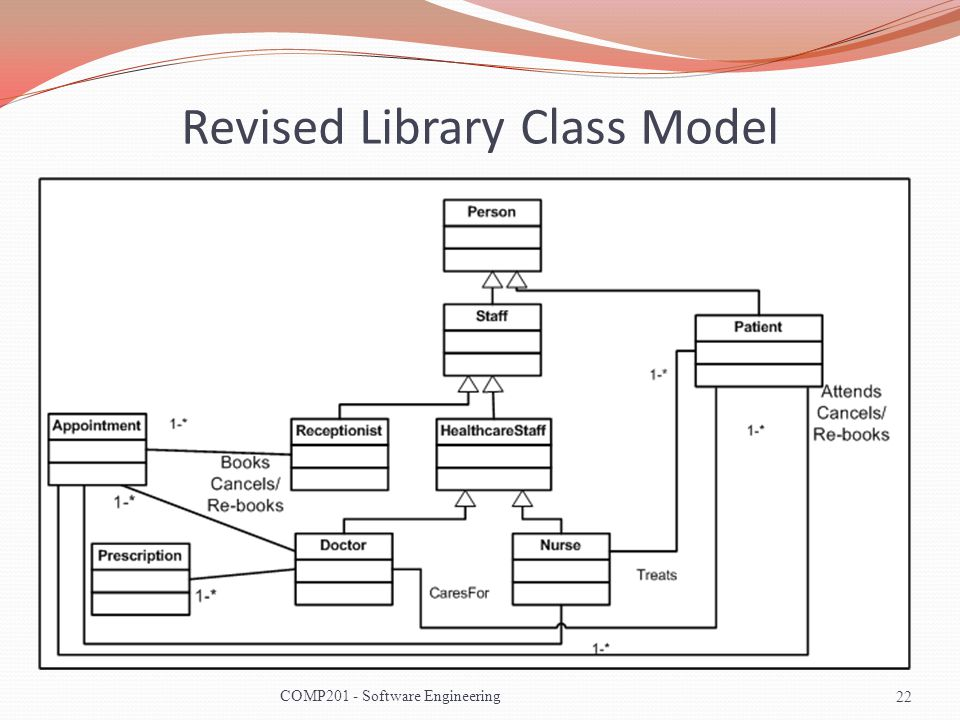 Revised Library Class Model