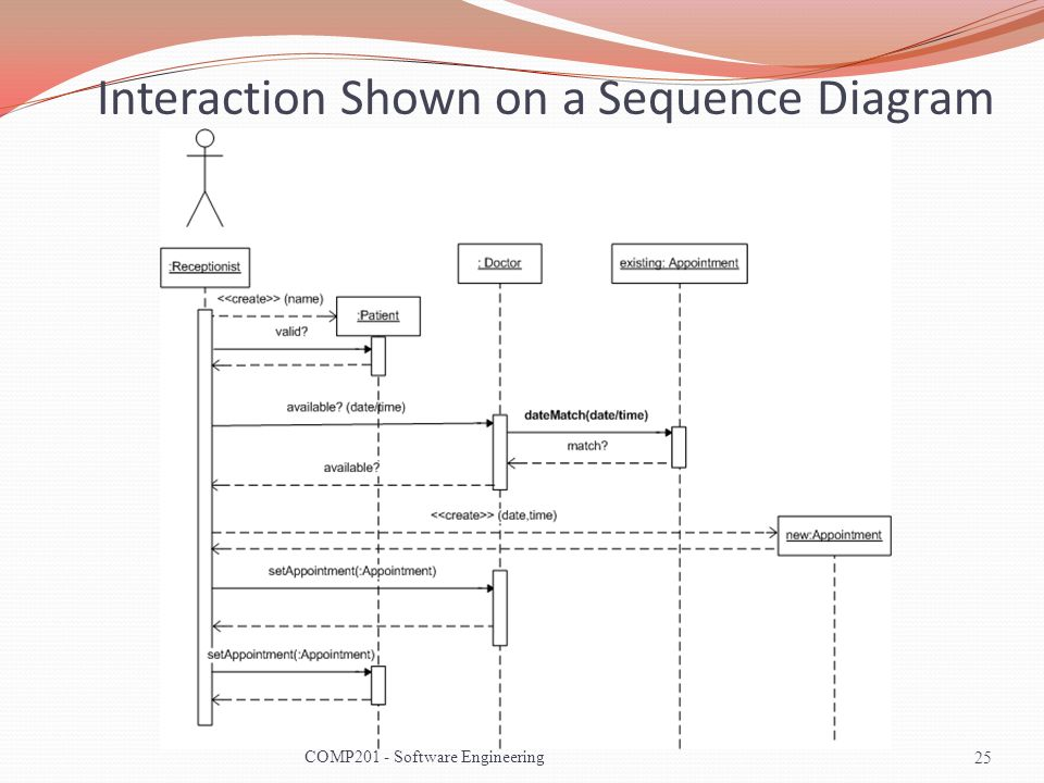 Interaction Shown on a Sequence Diagram