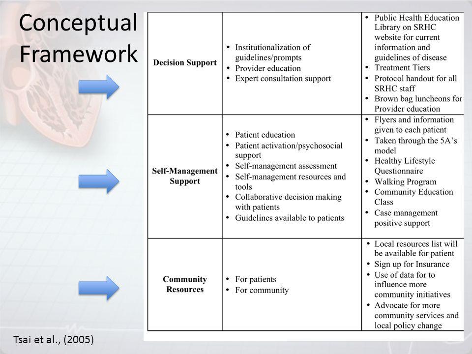 Conceptual Framework Tsai et al., (2005)