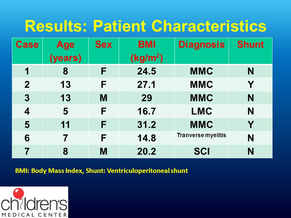 Results: Patient Characteristics
