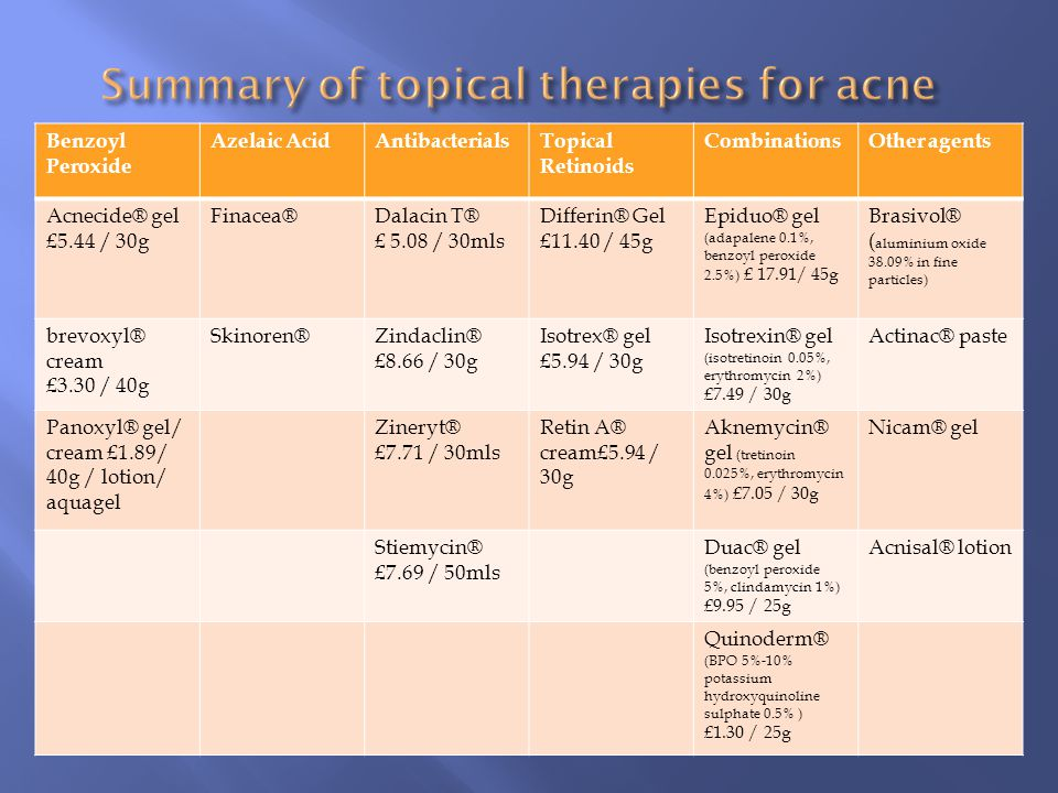 Summary of topical therapies for acne
