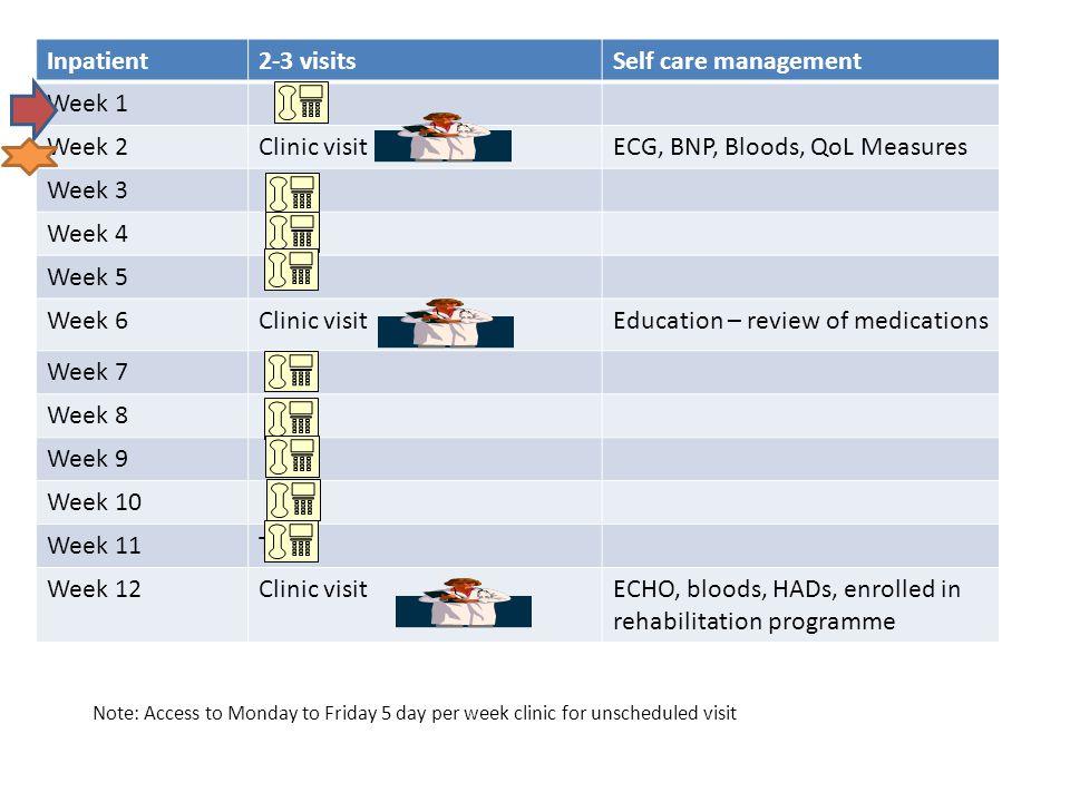 ECG, BNP, Bloods, QoL Measures Week 3 Week 4 Week 5 Week 6