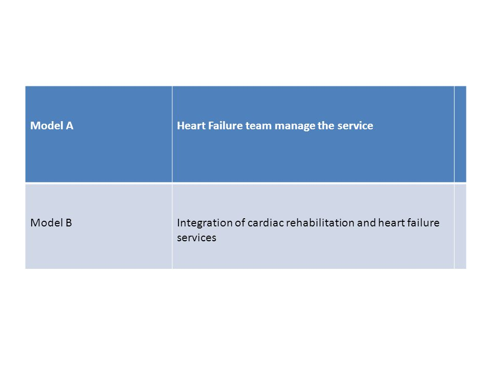 Model A Heart Failure team manage the service. Model B.