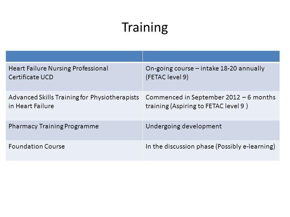 Training Heart Failure Nursing Professional Certificate UCD