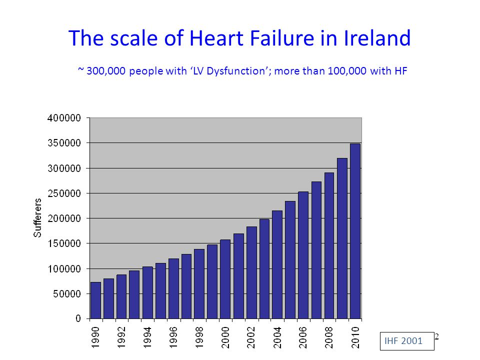 The scale of Heart Failure in Ireland ~ 300,000 people with 'LV Dysfunction'; more than 100,000 with HF