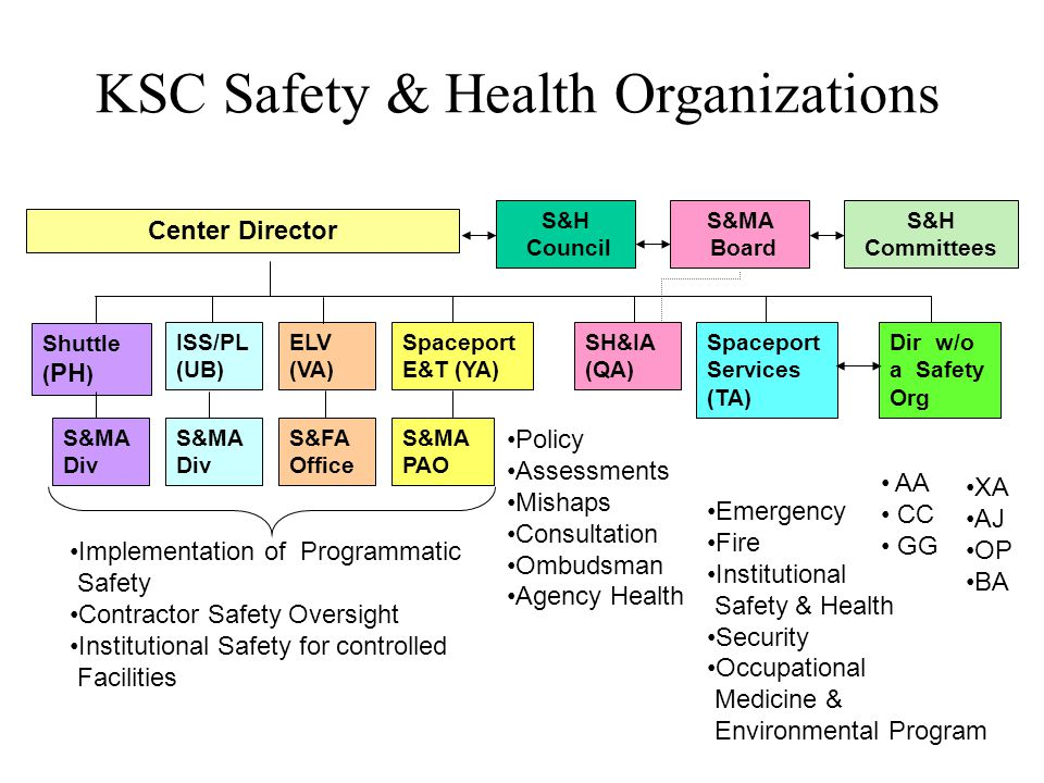 KSC Safety & Health Organizations