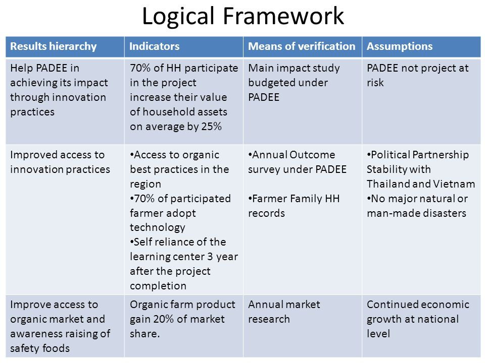 Logical Framework Results hierarchy Indicators Means of verification
