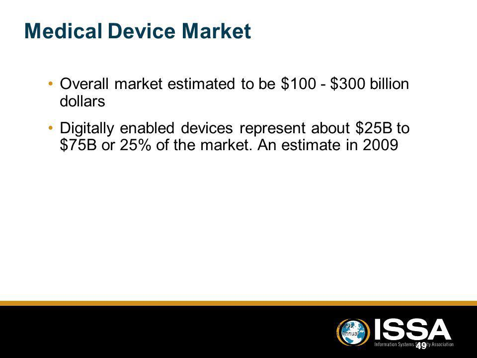 Medical Device Market Overall market estimated to be $100 - $300 billion dollars.