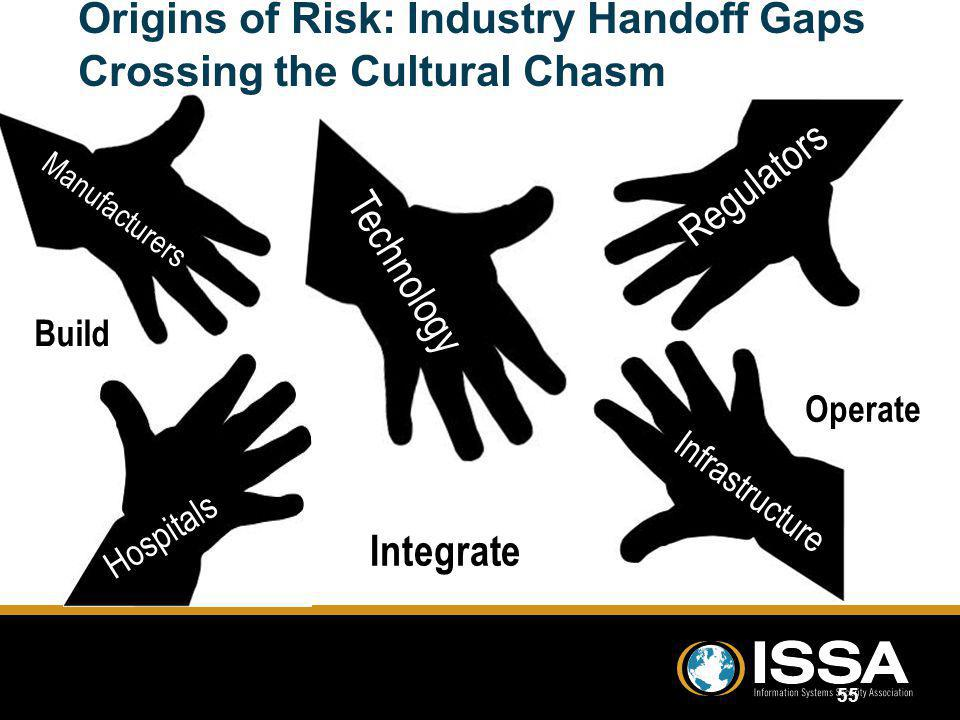 Origins of Risk: Industry Handoff Gaps Crossing the Cultural Chasm