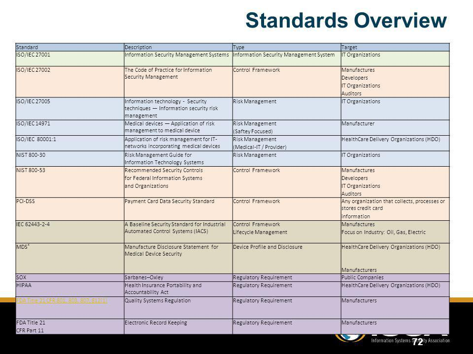 Standards Overview Standard Description Type Target ISO/IEC 27001
