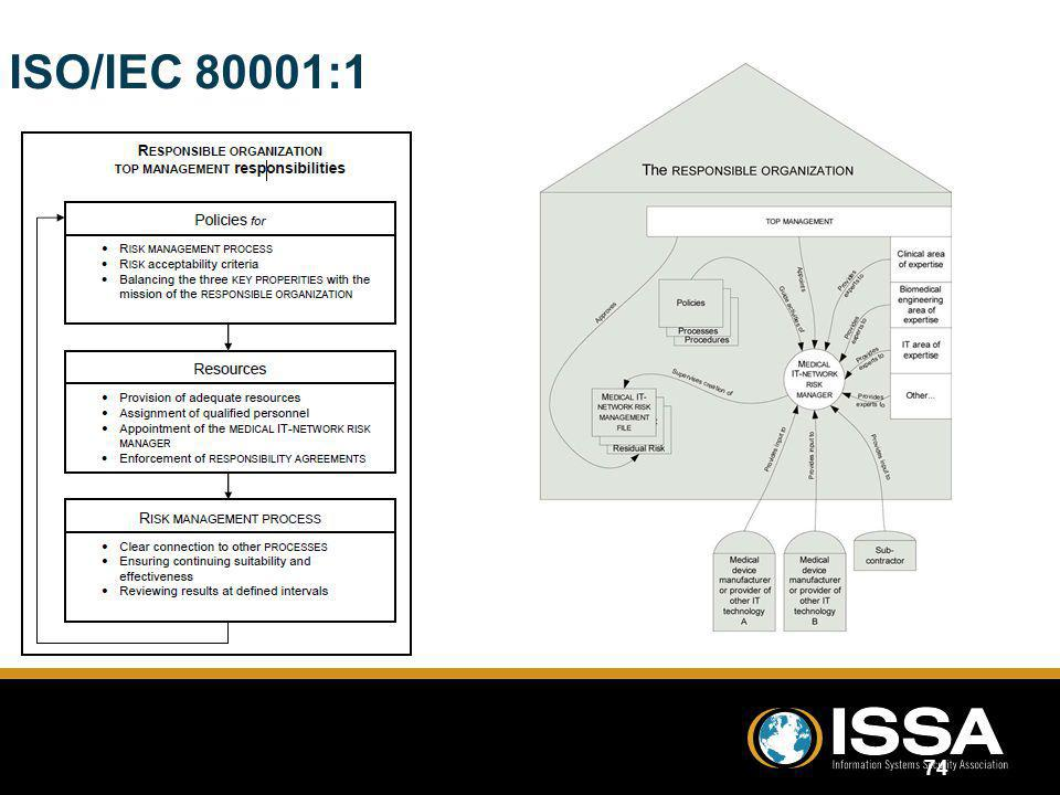 ISO/IEC 80001:1 Source: Quoted from ISO/IEC 80001:1 Standard