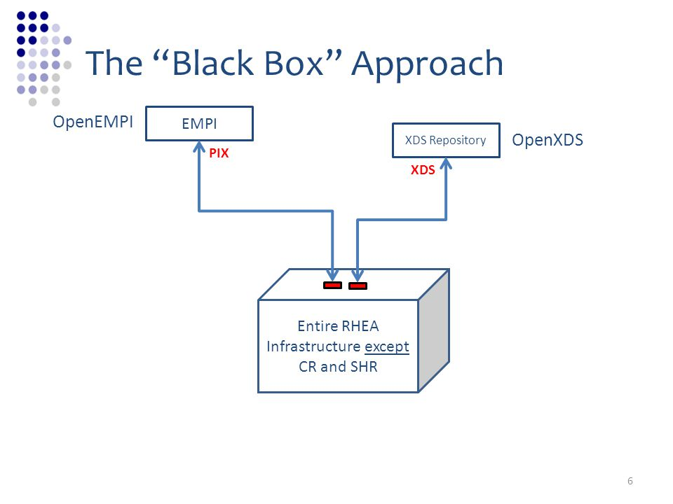 The Black Box Approach