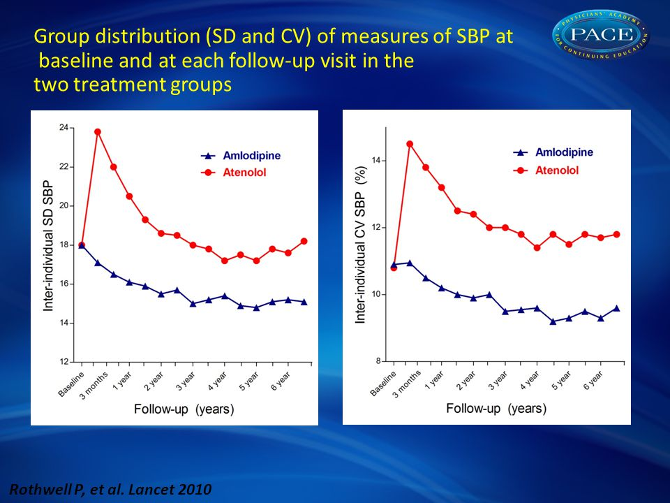 Group distribution (SD and CV) of measures of SBP at baseline and at each follow-up visit in the two treatment groups