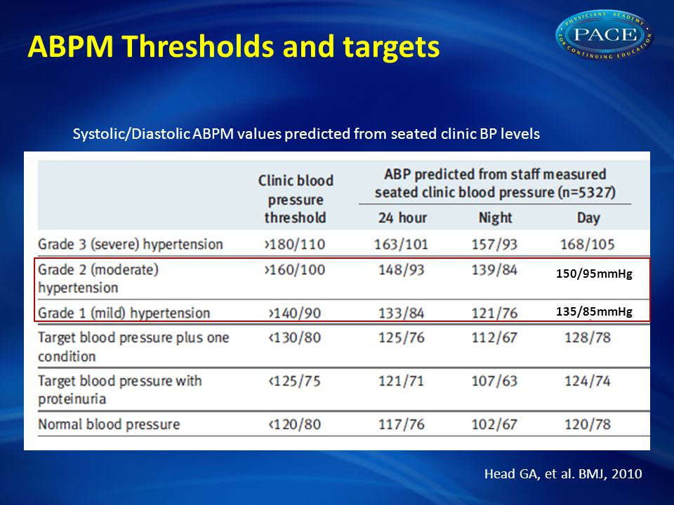ABPM Thresholds and targets