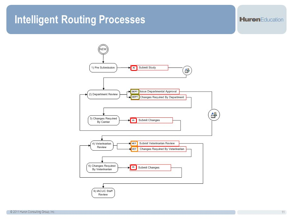 Intelligent Routing Processes