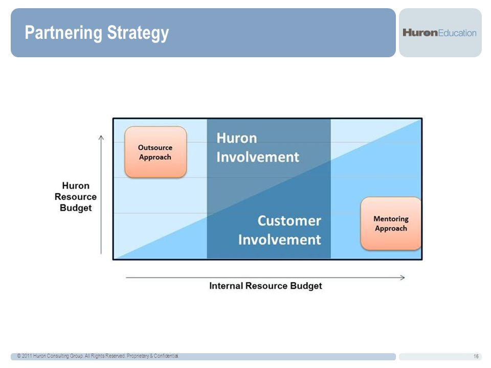 Partnering Strategy © 2011 Huron Consulting Group. All Rights Reserved. Proprietary & Confidential.