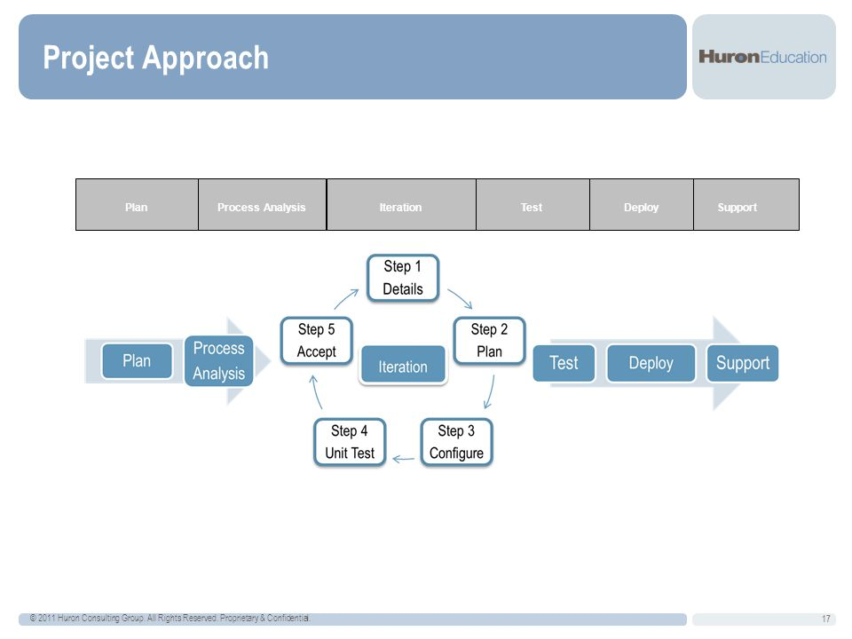 Project Approach Iteration Process Analysis Plan Support Test Deploy