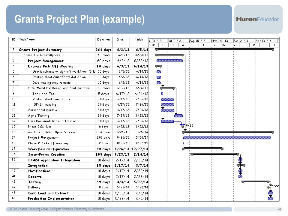 Grants Project Plan (example)