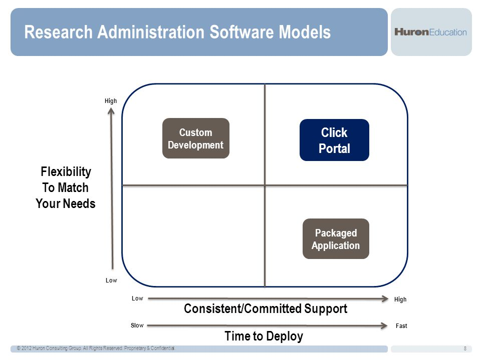 Research Administration Software Models