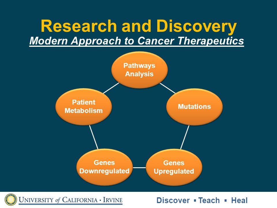 Modern Approach to Cancer Therapeutics