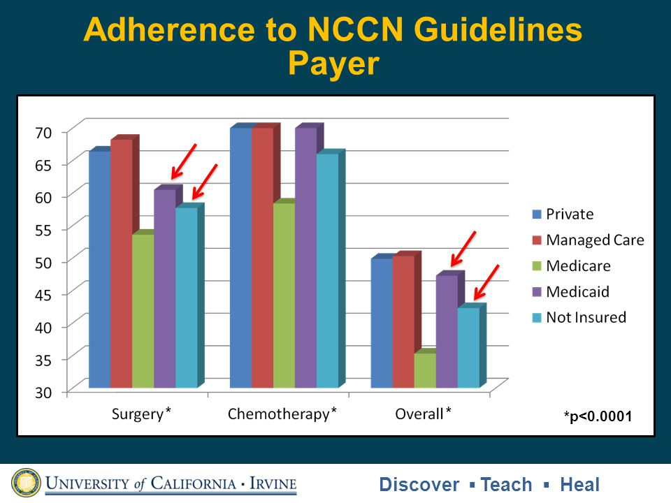 Adherence to NCCN Guidelines
