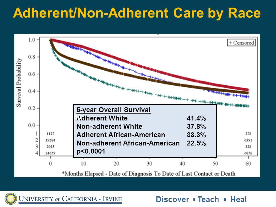 Adherent/Non-Adherent Care by Race