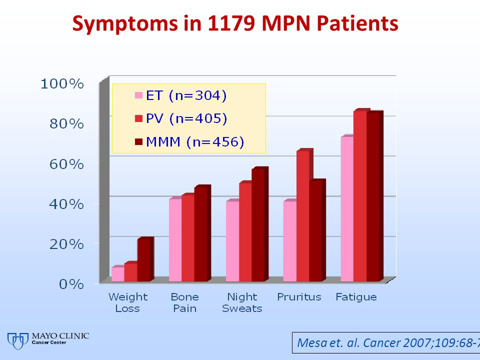 Symptoms in 1179 MPN Patients