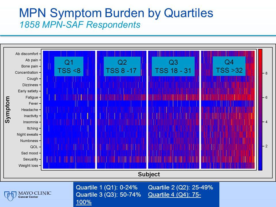 MPN Symptom Burden by Quartiles 1858 MPN-SAF Respondents