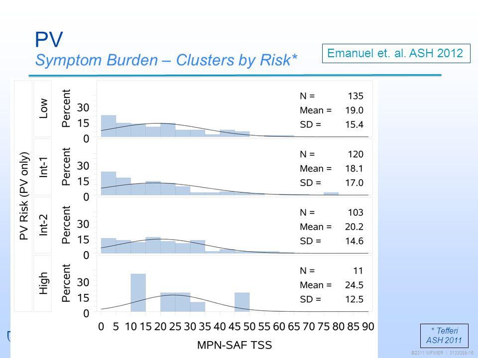 PV Symptom Burden – Clusters by Risk*