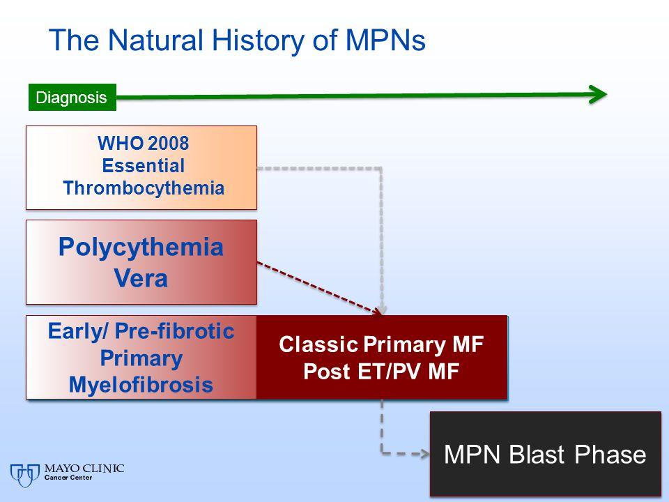 The Natural History of MPNs