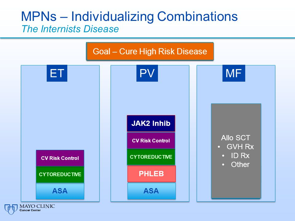 MPNs – Individualizing Combinations The Internists Disease
