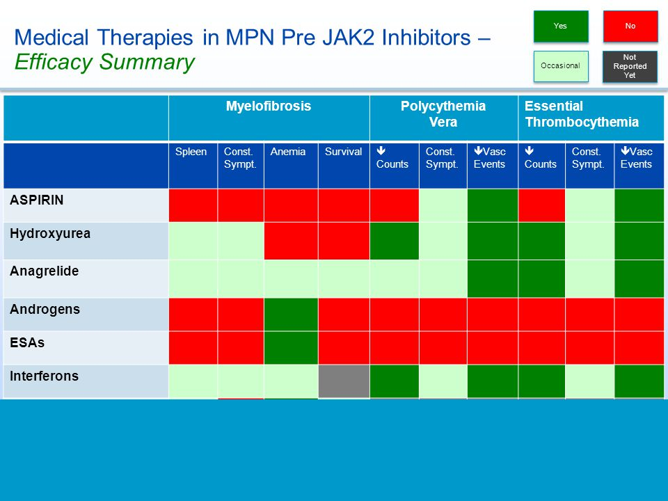 Medical Therapies in MPN Pre JAK2 Inhibitors – Efficacy Summary