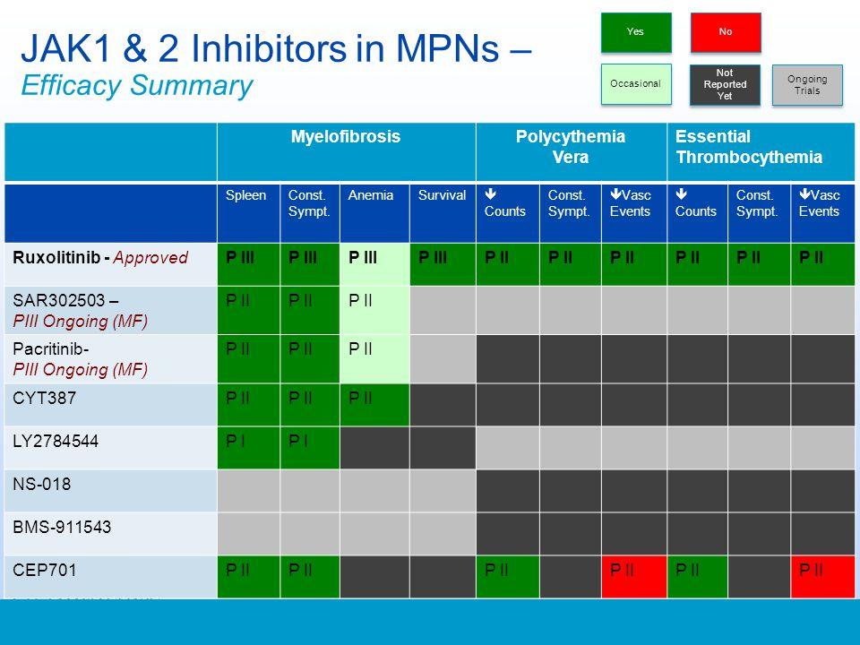 JAK1 & 2 Inhibitors in MPNs – Efficacy Summary