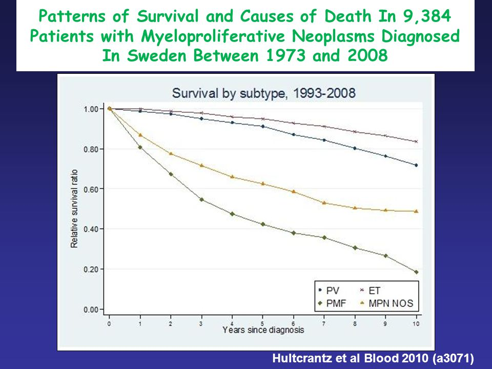 Patterns of Survival and Causes of Death In 9,384 Patients with Myeloproliferative Neoplasms Diagnosed In Sweden Between 1973 and 2008