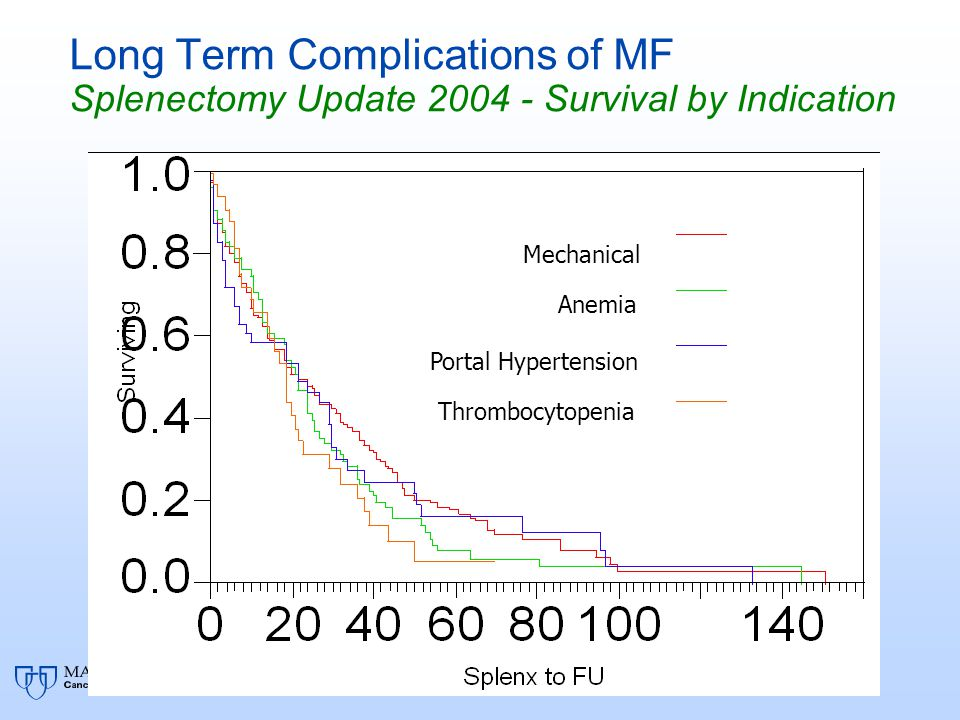 Long Term Complications of MF Splenectomy Update 2004 - Survival by Indication