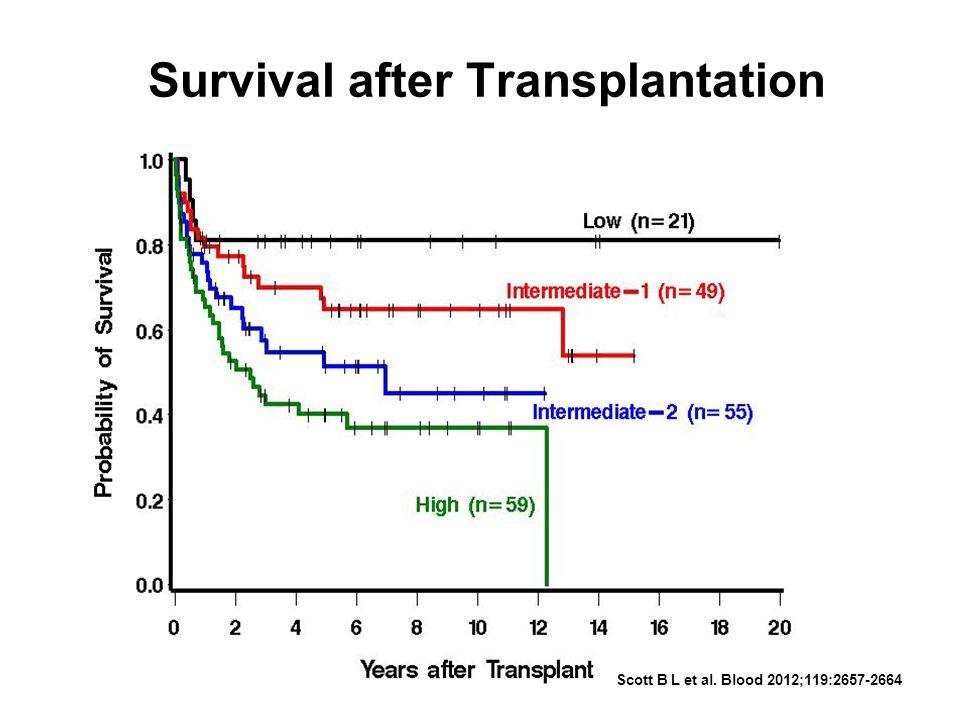 Survival after Transplantation
