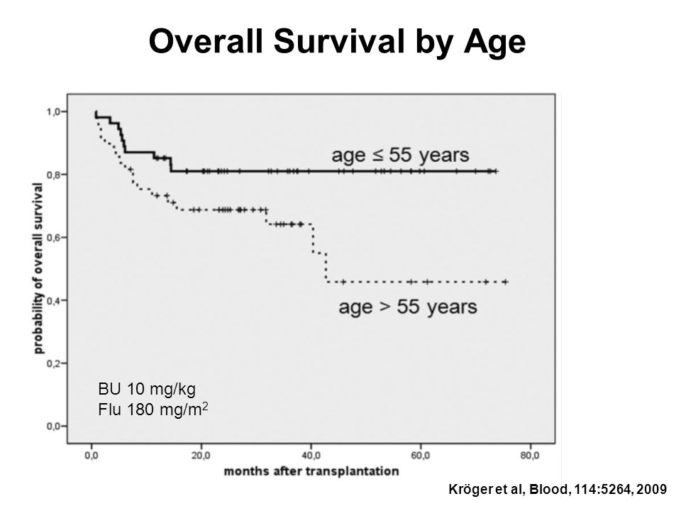 Overall Survival by Age