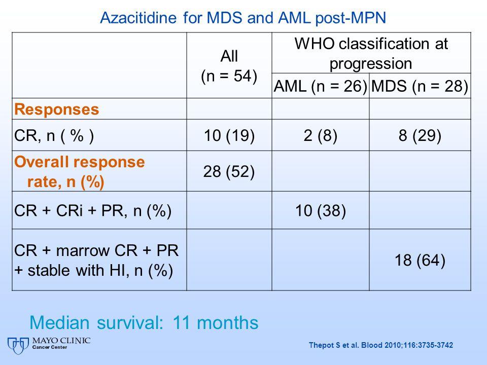 Median survival: 11 months
