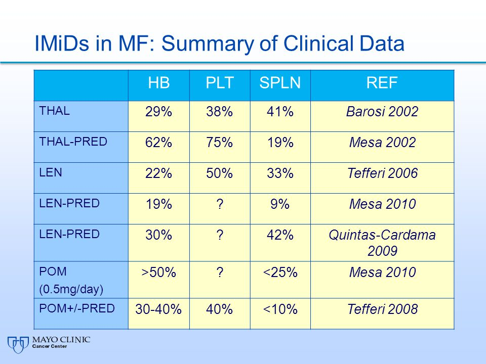 IMiDs in MF: Summary of Clinical Data