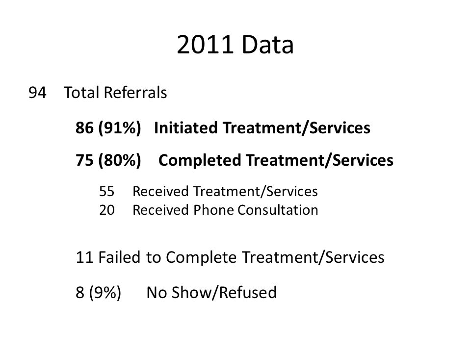 2011 Data 94 Total Referrals 11 Failed to Complete Treatment/Services