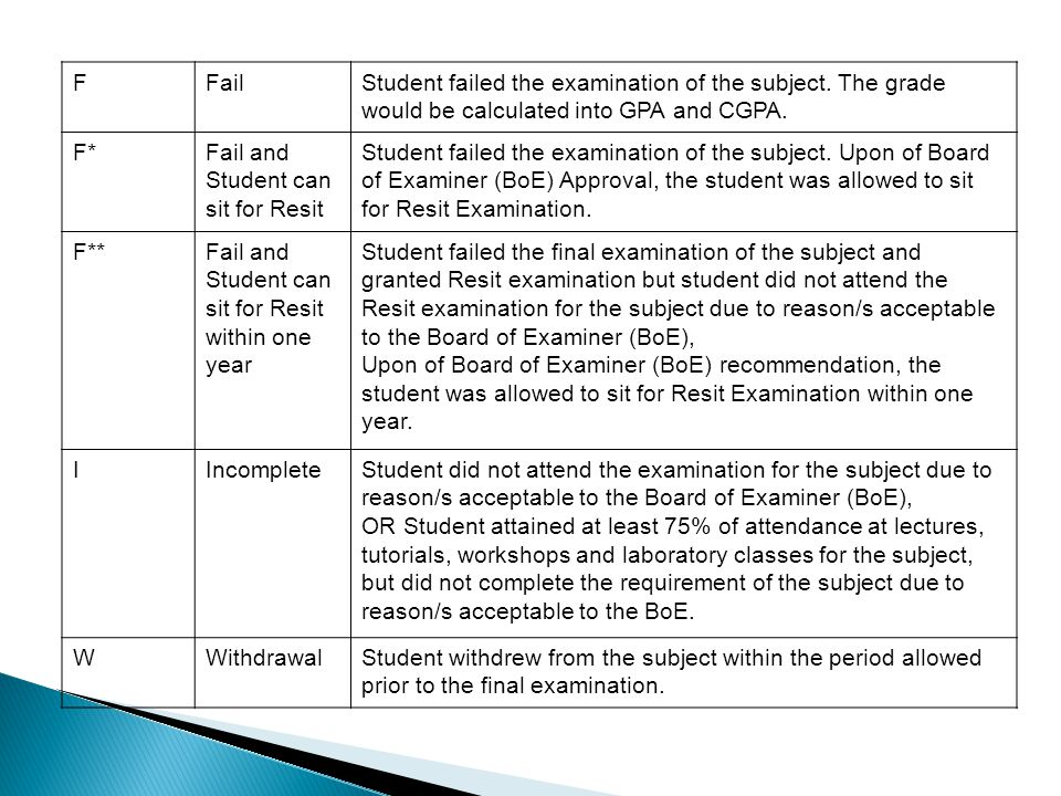 F Fail. Student failed the examination of the subject. The grade would be calculated into GPA and CGPA.
