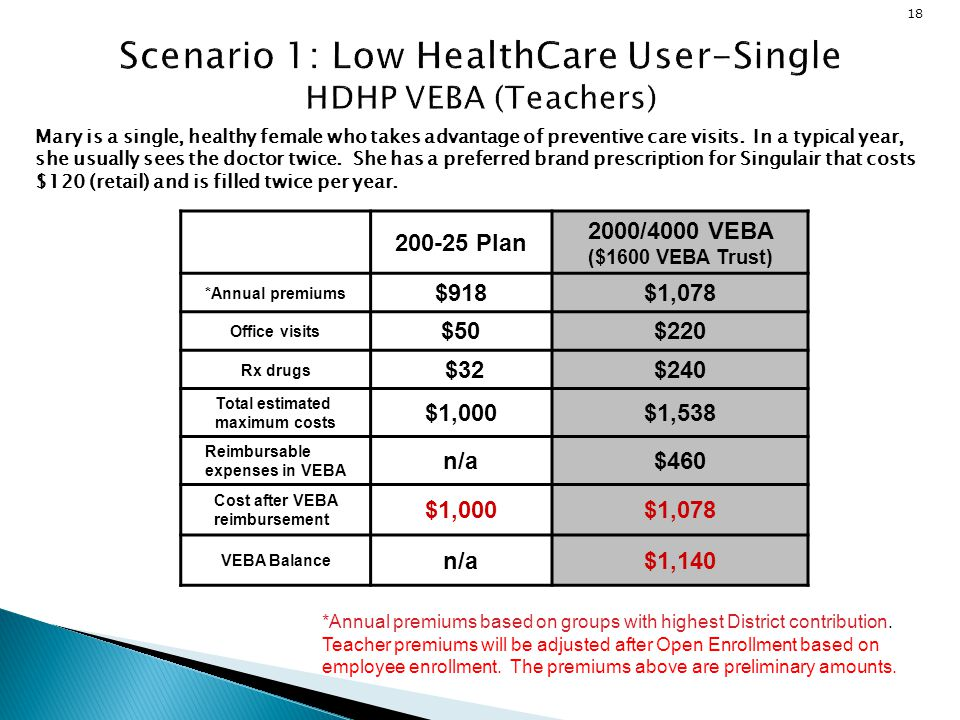Scenario 1: Low HealthCare User-Single HDHP VEBA (Teachers)