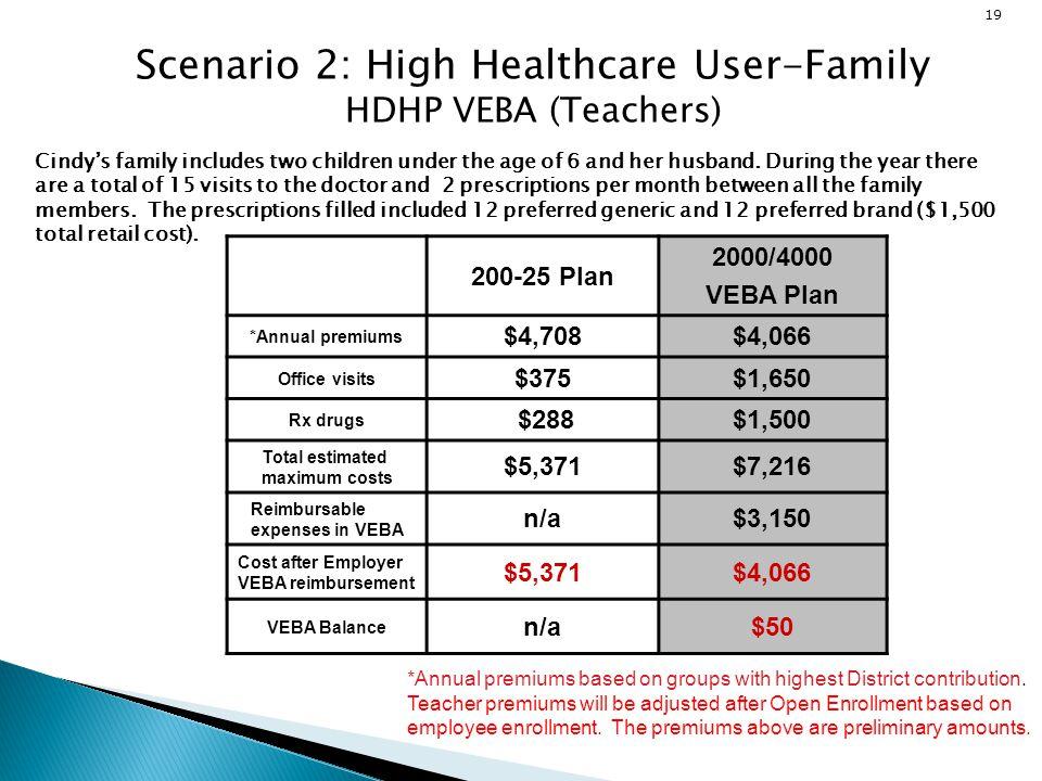 Scenario 2: High Healthcare User-Family