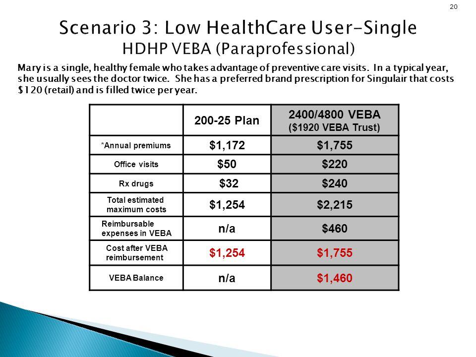 Scenario 3: Low HealthCare User-Single HDHP VEBA (Paraprofessional)