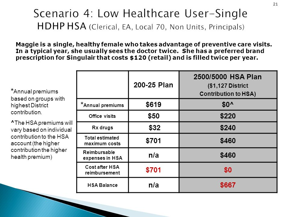 Scenario 4: Low Healthcare User-Single HDHP HSA (Clerical, EA, Local 70, Non Units, Principals)