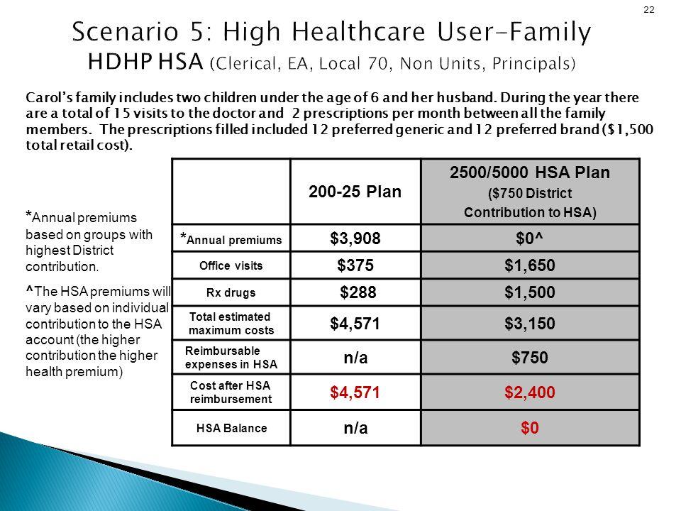 Scenario 5: High Healthcare User-Family HDHP HSA (Clerical, EA, Local 70, Non Units, Principals)