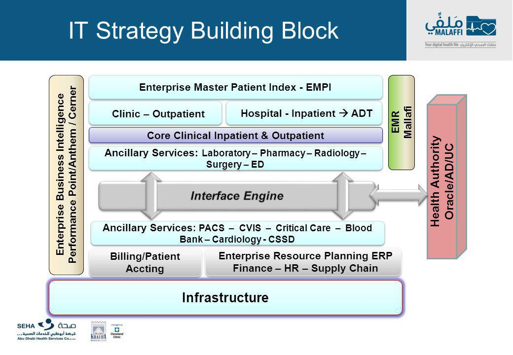 IT Strategy Building Block