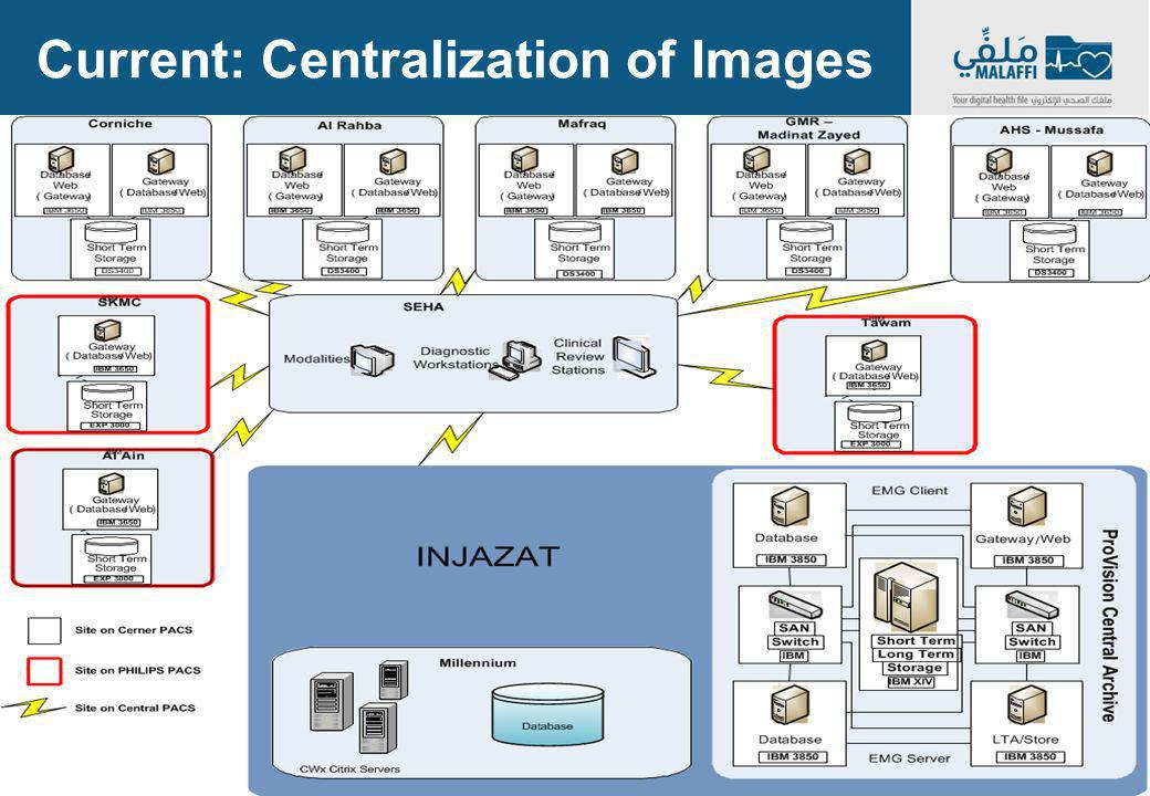 Current: Centralization of Images