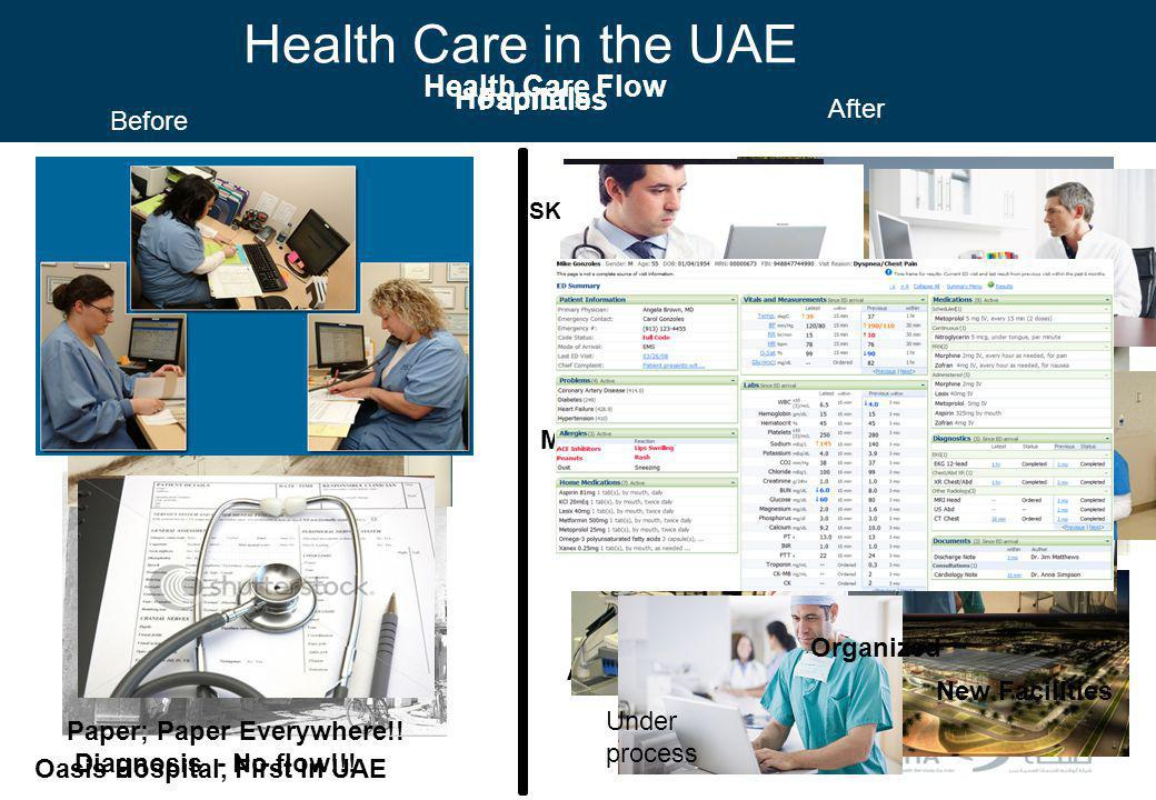 Health Care in the UAE Health Care Flow Hospitals Facilities After
