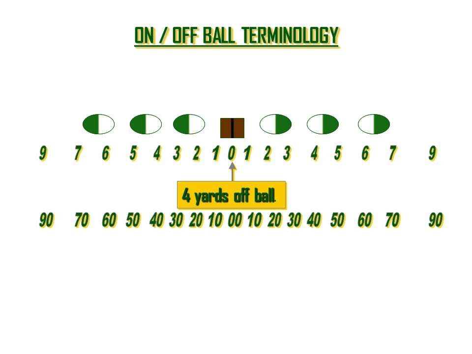 ON / OFF BALL TERMINOLOGY